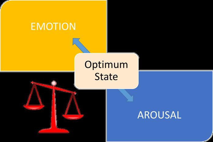 Emotion and Arousal Balance