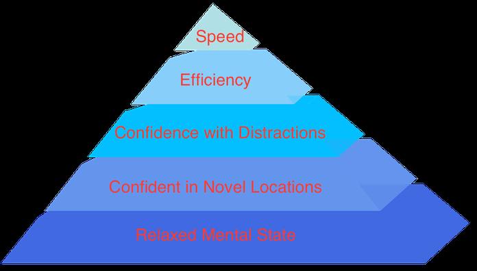 Trial Goal Pyramid