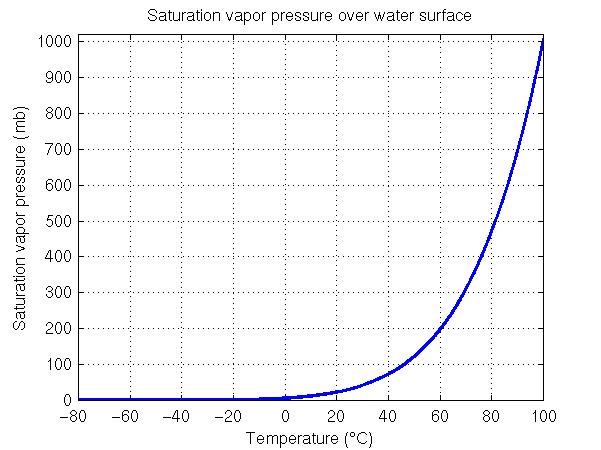 Vapor Pressure Graph